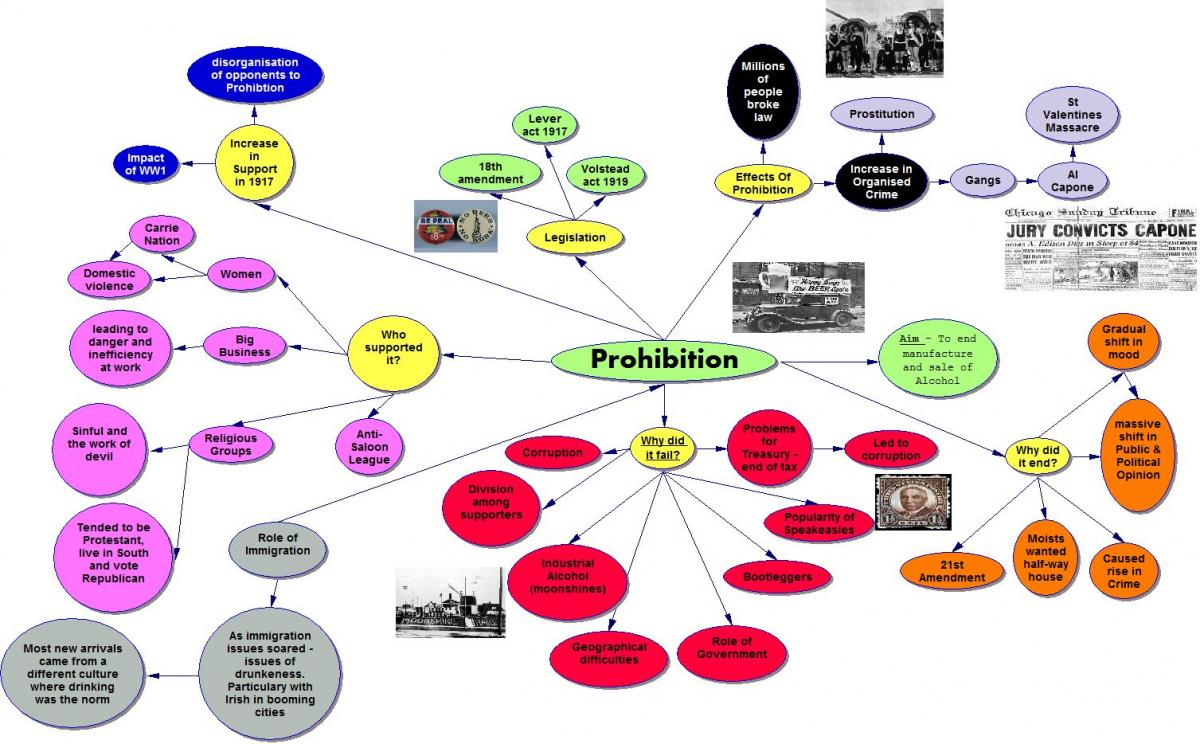 america brilliant prohibition mindmap good essay arguing the
